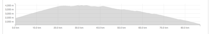 Profile for today's ride